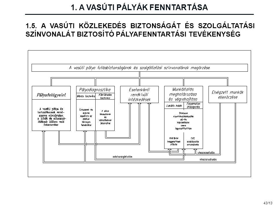 43/13 1.5. A VASÚTI KÖZLEKEDÉS BIZTONSÁGÁT ÉS SZOLGÁLTATÁSI SZÍNVONALÁT BIZTOSÍTÓ PÁLYAFENNTARTÁSI TEVÉKENYSÉG 1. A VASÚTI PÁLYÁK FENNTARTÁSA