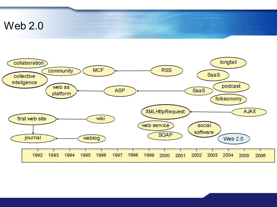 Web 3.0 – szemantikus web.