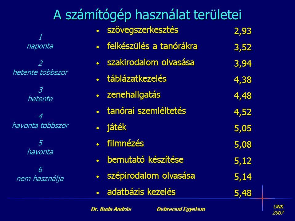 ONK 2007 Dr. Buda András Debreceni Egyetem A számítógép használat területei • szövegszerkesztés • felkészülés a tanórákra • szakirodalom olvasása • tá