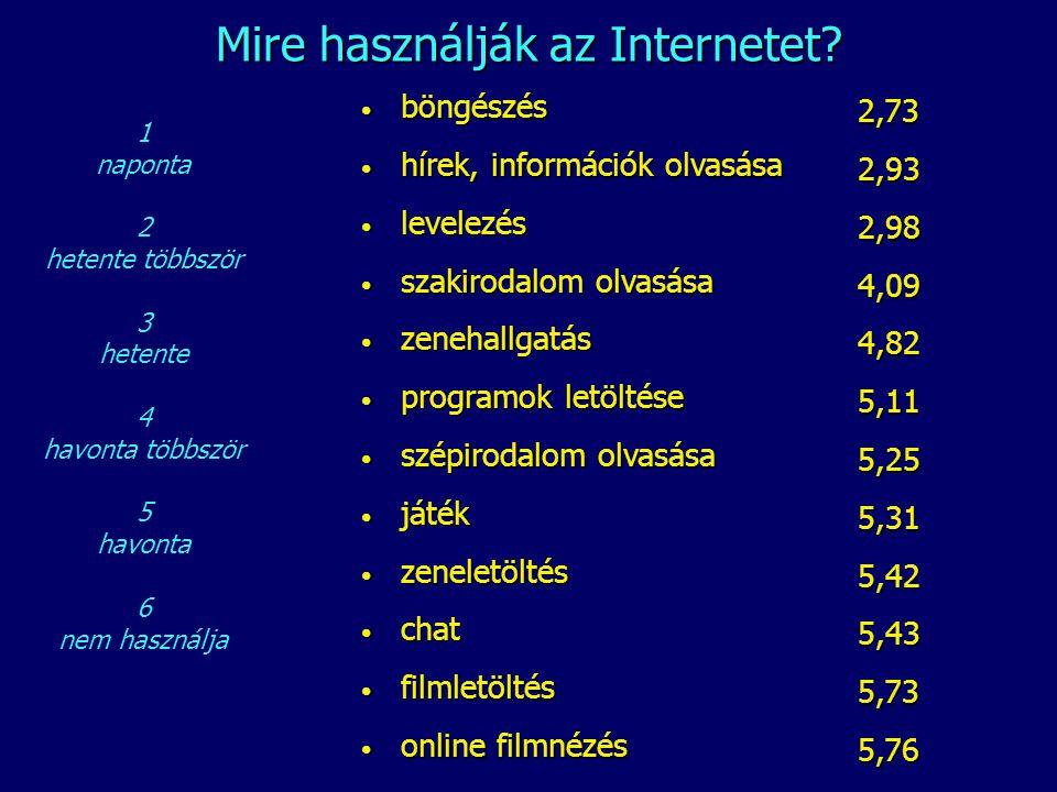 Mire használják az Internetet? • böngészés • hírek, információk olvasása • levelezés • szakirodalom olvasása • zenehallgatás • programok letöltése • s