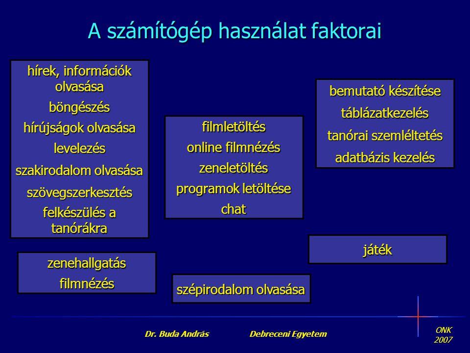 ONK 2007 Dr. Buda András Debreceni Egyetem hírek, információk olvasása böngészés hírújságok olvasása levelezés szakirodalom olvasása szövegszerkesztés