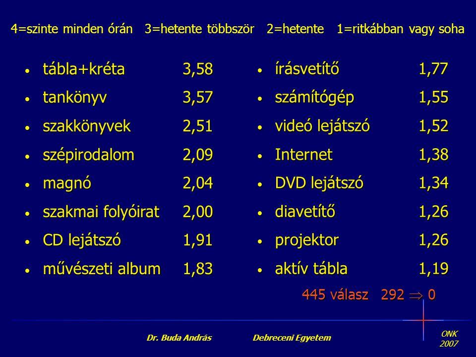 ONK 2007 Dr. Buda András Debreceni Egyetem • tábla+kréta • tankönyv • szakkönyvek • szépirodalom • magnó • szakmai folyóirat • CD lejátszó • művészeti