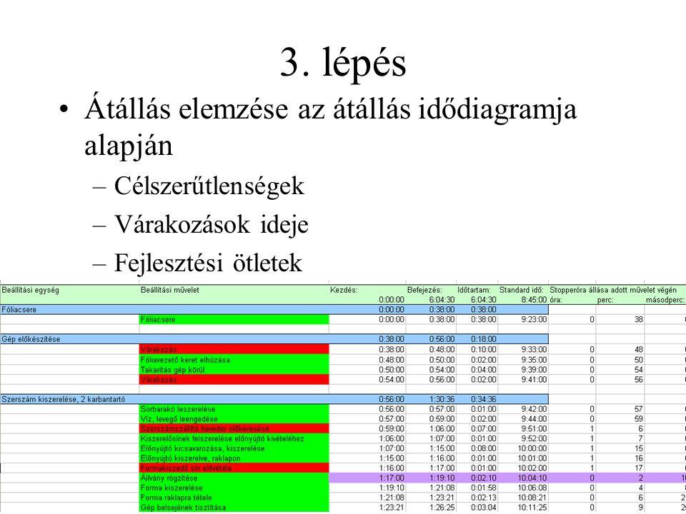 3. lépés •Átállás elemzése az átállás idődiagramja alapján –Célszerűtlenségek –Várakozások ideje –Fejlesztési ötletek
