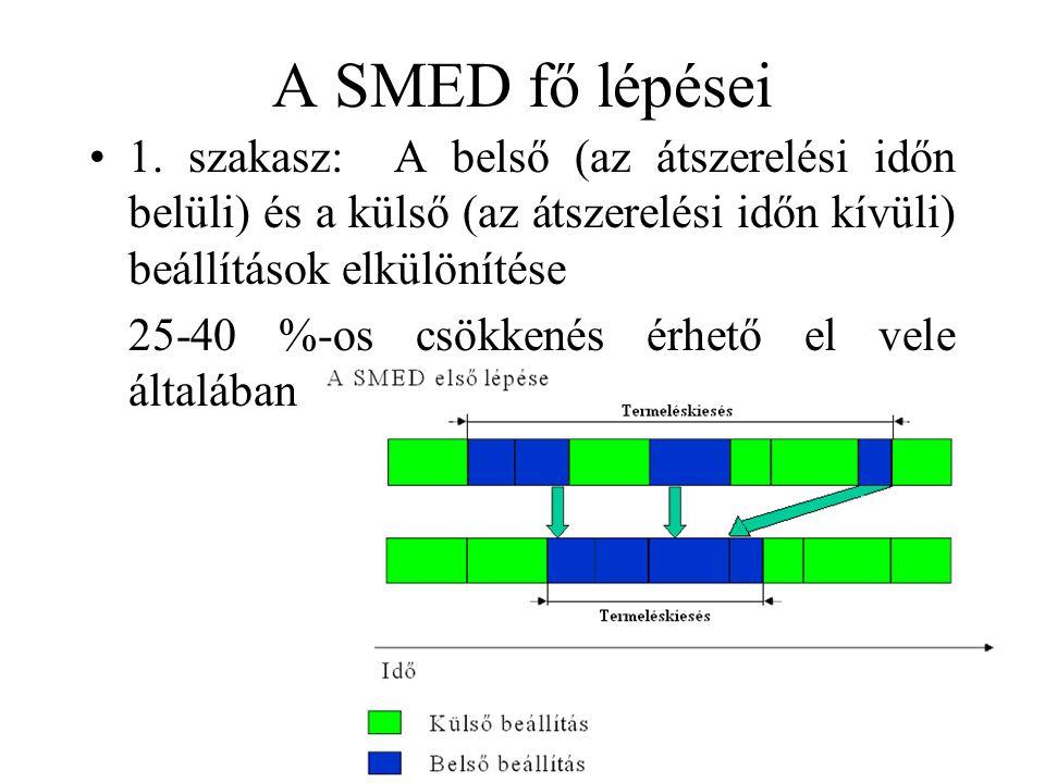 A SMED fő lépései •1. szakasz: A belső (az átszerelési időn belüli) és a külső (az átszerelési időn kívüli) beállítások elkülönítése 25-40 %-os csökke