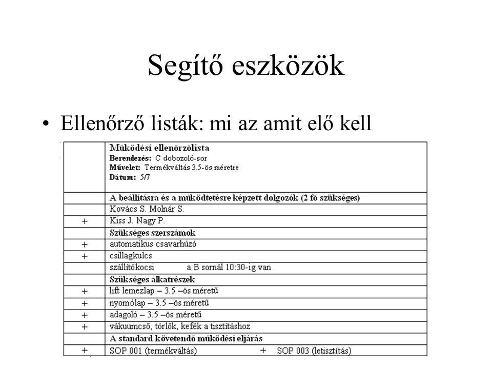 Segítő eszközök •Ellenőrző listák: mi az amit elő kell készíteni