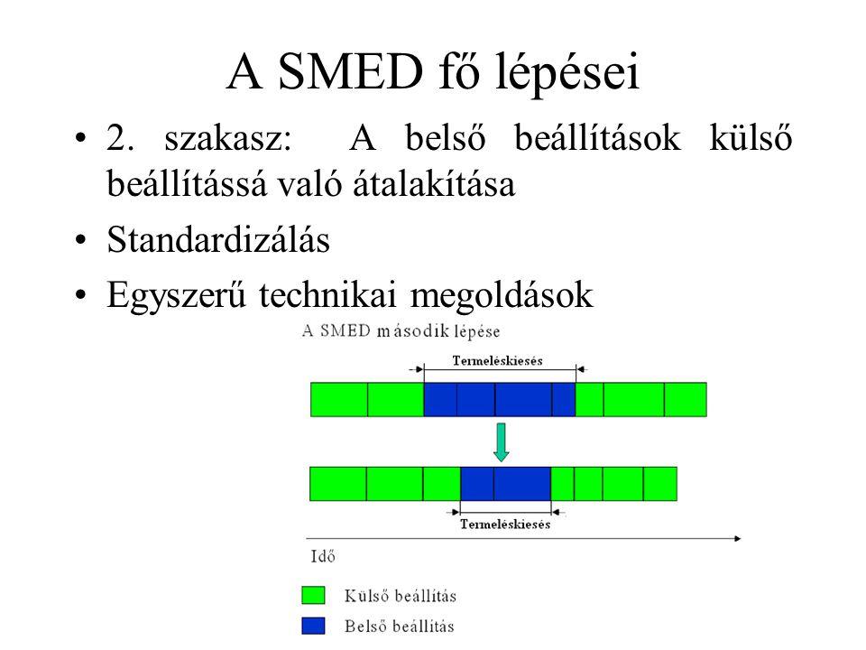 A SMED fő lépései •2. szakasz: A belső beállítások külső beállítássá való átalakítása •Standardizálás •Egyszerű technikai megoldások