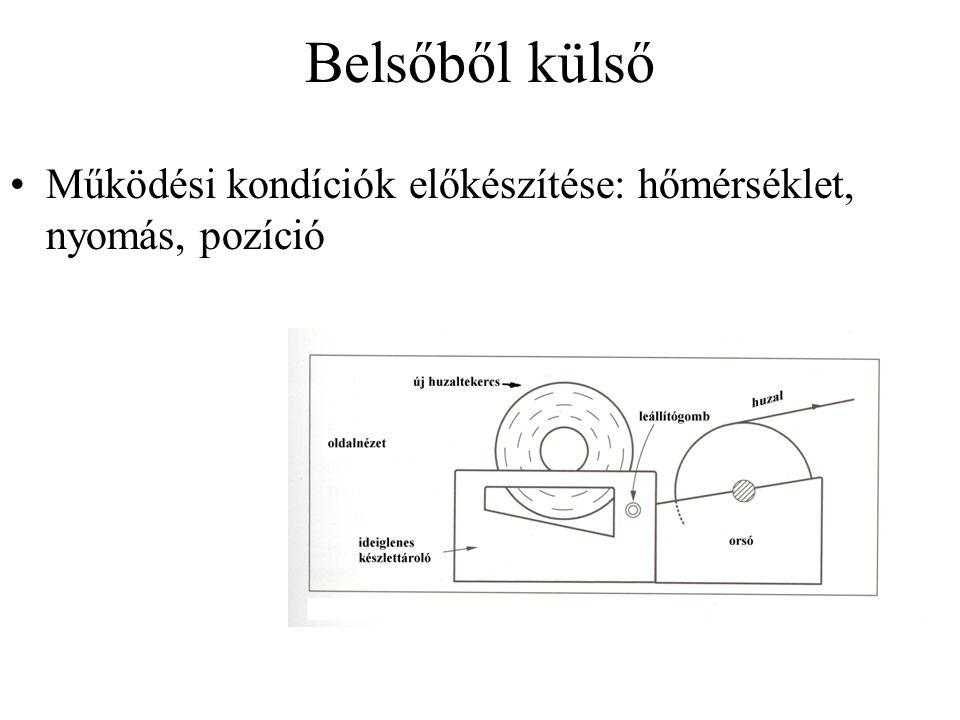 Belsőből külső •Működési kondíciók előkészítése: hőmérséklet, nyomás, pozíció