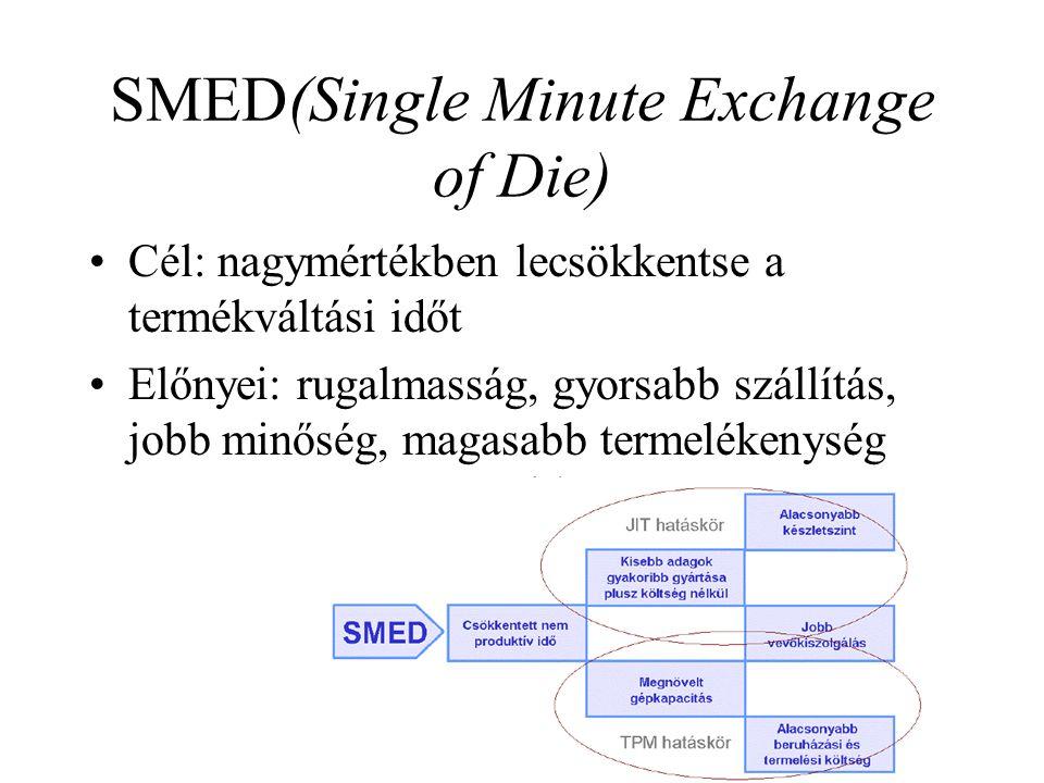 SMED(Single Minute Exchange of Die) •Cél: nagymértékben lecsökkentse a termékváltási időt •Előnyei: rugalmasság, gyorsabb szállítás, jobb minőség, mag