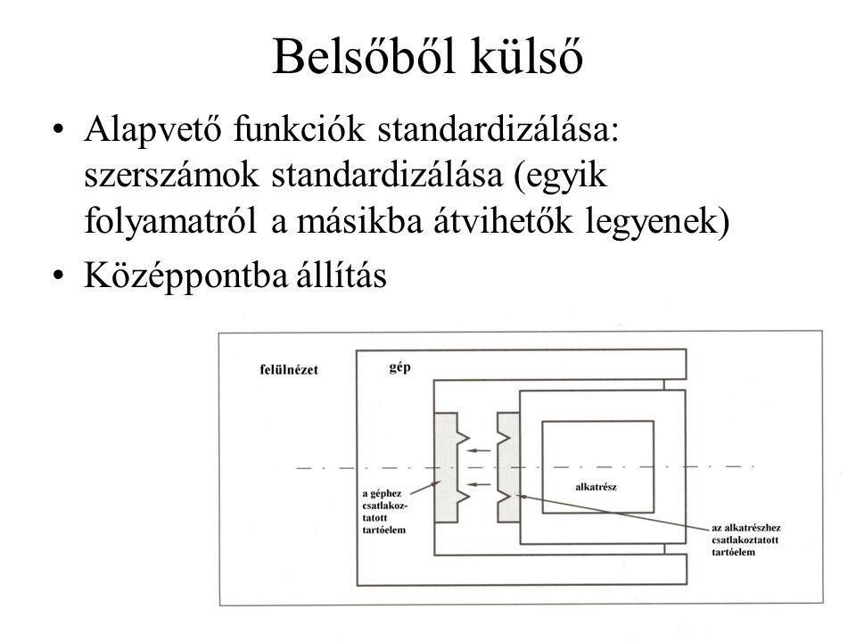 Belsőből külső •Alapvető funkciók standardizálása: szerszámok standardizálása (egyik folyamatról a másikba átvihetők legyenek) •Középpontba állítás