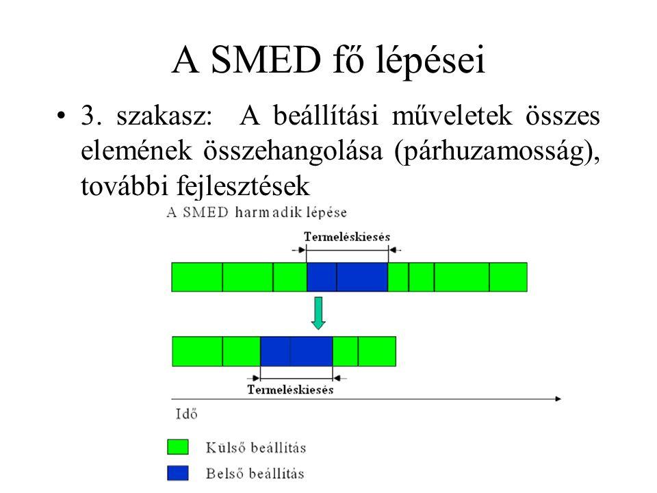 A SMED fő lépései •3. szakasz: A beállítási műveletek összes elemének összehangolása (párhuzamosság), további fejlesztések
