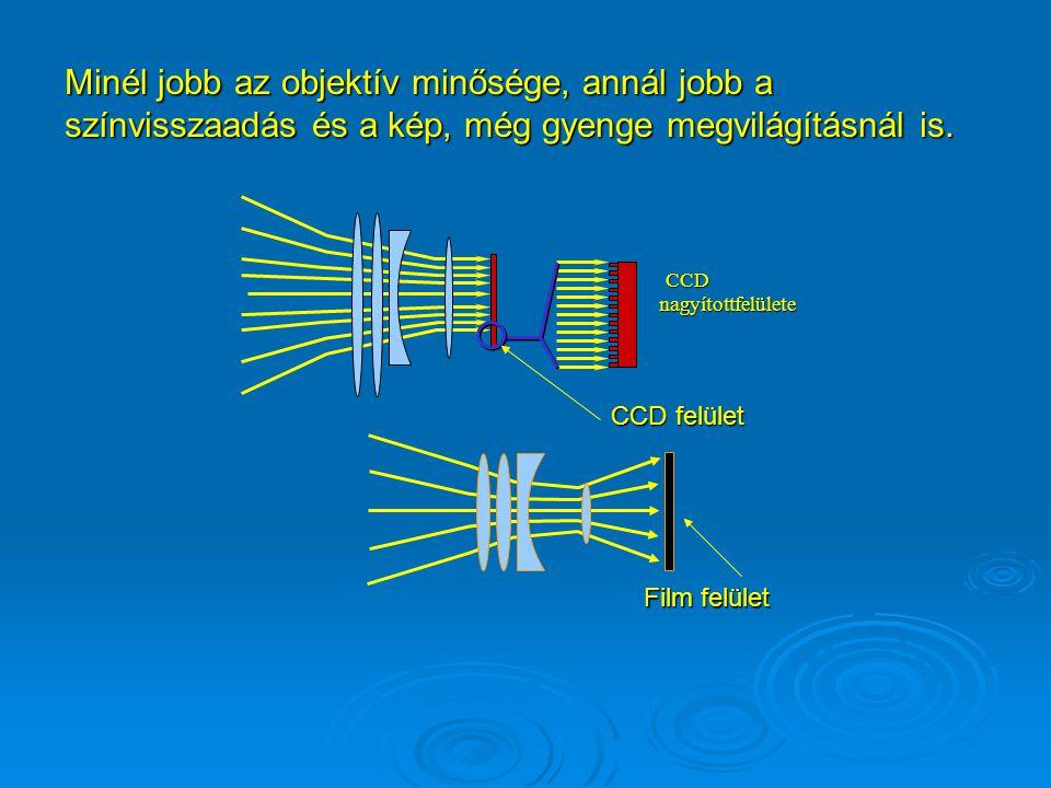 Objektív felbontások összehasonlítása: Hagyományos fényképezőgép objektív Kompakt SLR Digitális fényképezőgép objektív Kb. 50-60 lpmm Kb. 150 lpmm
