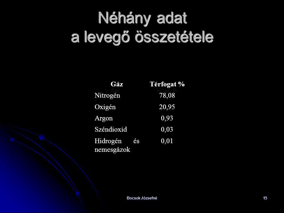 Bocsok Józsefné15 Néhány adat a levegő összetétele GázTérfogat % Nitrogén78,08 Oxigén20,95 Argon0,93 Széndioxid0,03 Hidrogén és nemesgázok 0,01