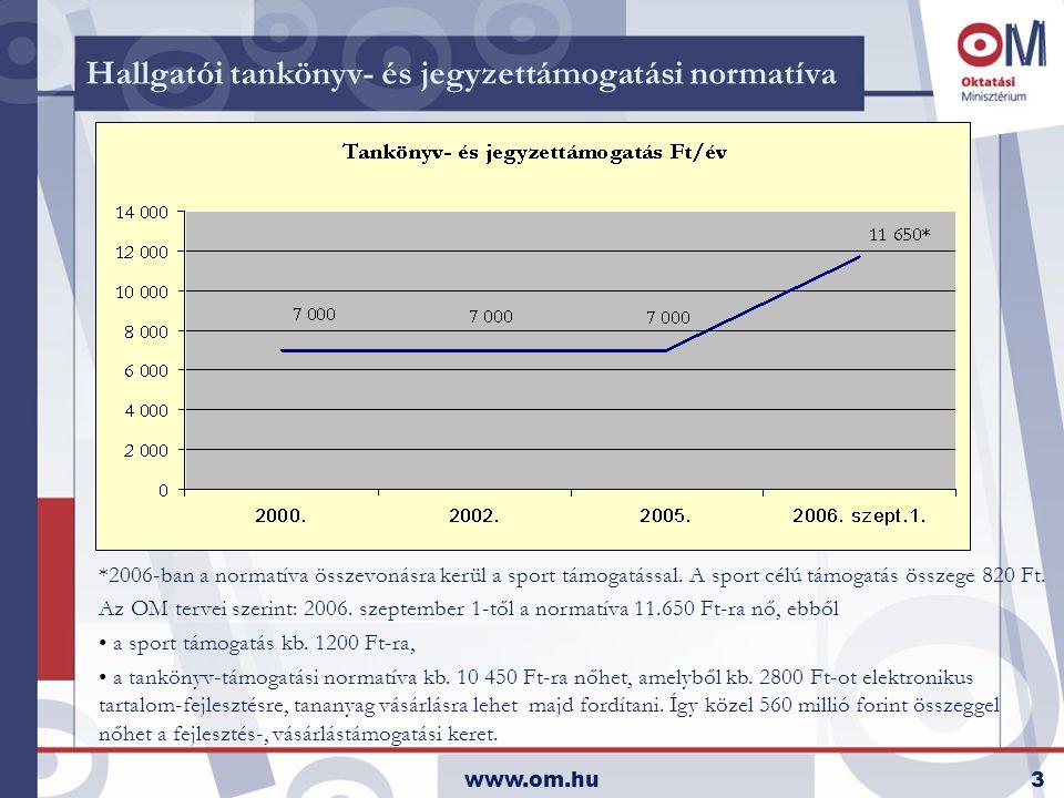 www.om.hu3 Hallgatói tankönyv- és jegyzettámogatási normatíva *2006-ban a normatíva összevonásra kerül a sport támogatással.