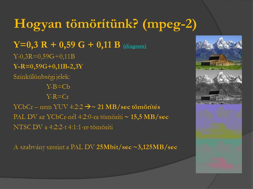 Hogyan tömörítünk? (mpeg-2) Y=0,3 R + 0,59 G + 0,11 B (diagram) (diagram) Y-0,3R=0,59G+0,11B Y-R=0,59G+0,11B-2,3Y Színkülönbségi jelek: Y-B=Cb Y-R=Cr