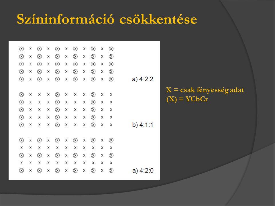 X = csak fényesség adat (X) = YCbCr Színinformáció csökkentése