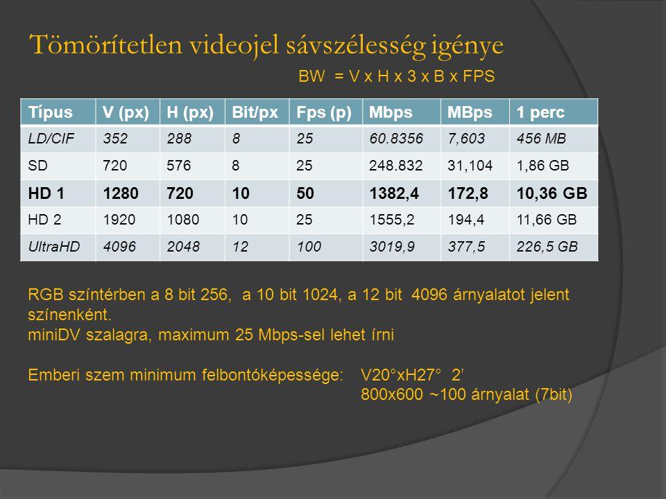 Tömörítetlen videojel sávszélesség igénye TípusV (px)H (px)Bit/pxFps (p)MbpsMBps1 perc LD/CIF35228882560.83567,603456 MB SD720576825248.83231,1041,86