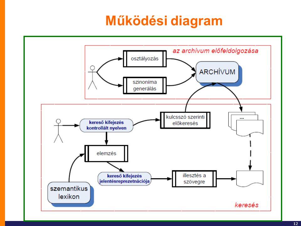12 Működési diagram