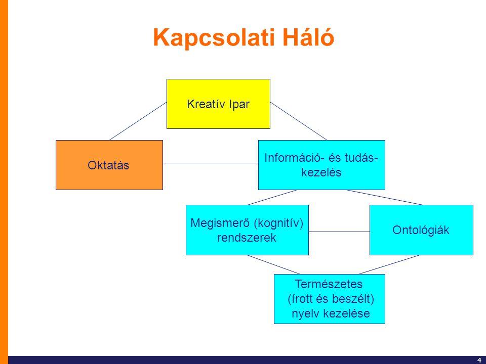 4 Kapcsolati Háló Kreatív Ipar Információ- és tudás- kezelés Megismerő (kognitív) rendszerek Ontológiák Természetes (írott és beszélt) nyelv kezelése