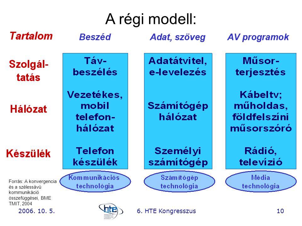 2006. 10. 5.6. HTE Kongresszus10 A régi modell: Forrás: A konvergencia és a szélessávú kommunikáció összefüggései, BME TMIT, 2004