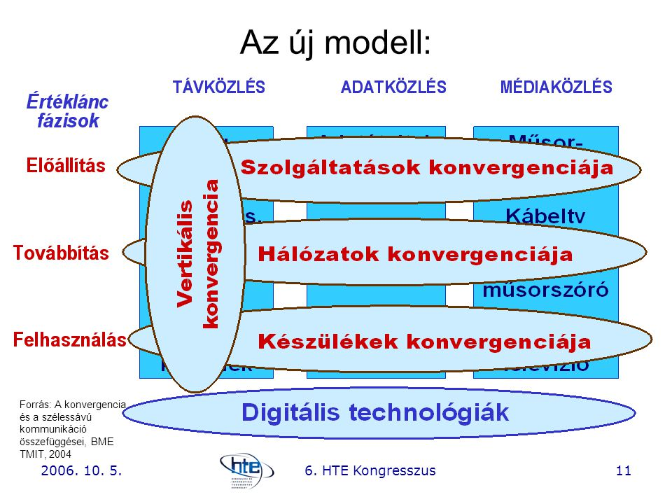 2006. 10. 5.6. HTE Kongresszus11 Az új modell: Forrás: A konvergencia és a szélessávú kommunikáció összefüggései, BME TMIT, 2004