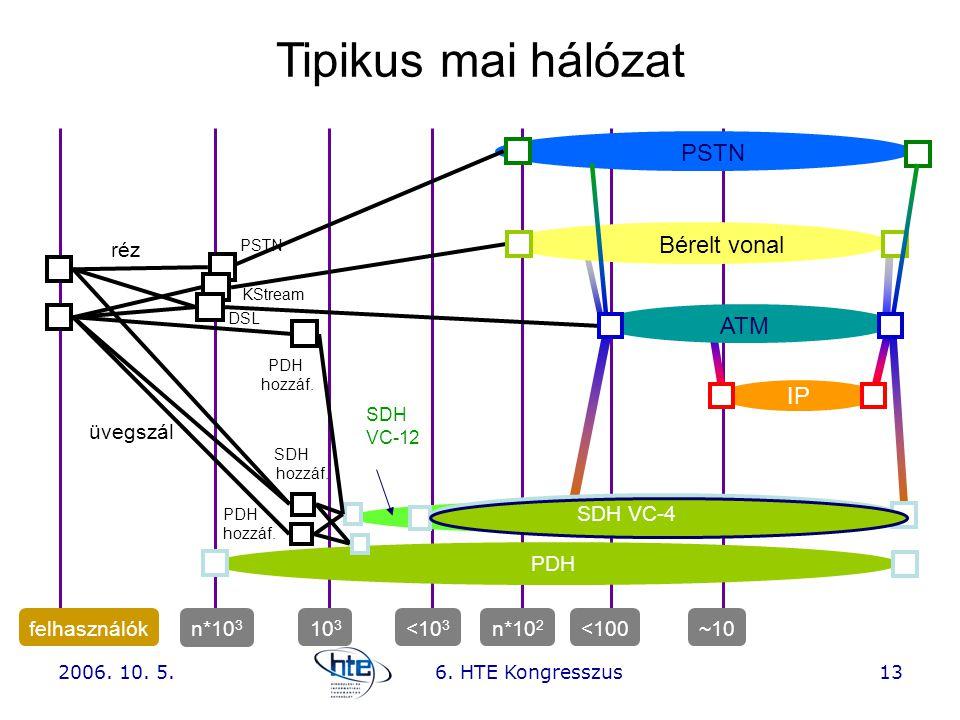 2006. 10. 5.6. HTE Kongresszus13 IP ATM PSTN DSL KStream PSTN Bérelt vonal PDH üvegszál réz SDH hozzáf. PDH hozzáf. felhasználók n*10 3 103103 n*10 2