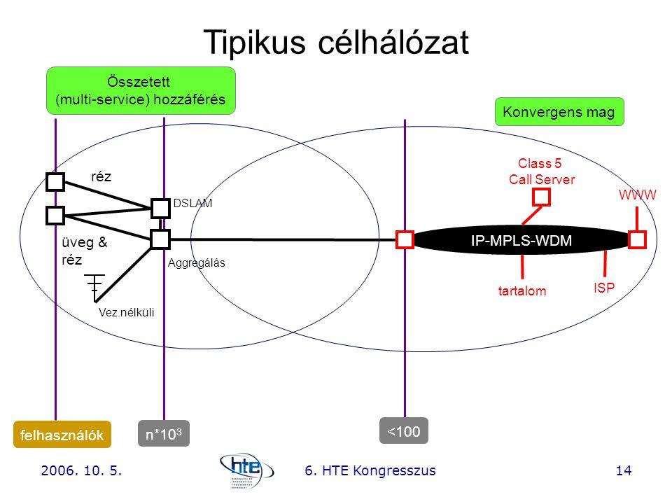 2006. 10. 5.6. HTE Kongresszus14 IP-MPLS-WDM DSLAM üveg & réz Aggregálás Class 5 Call Server tartalom WWW ISP Összetett (multi-service) hozzáférés Kon