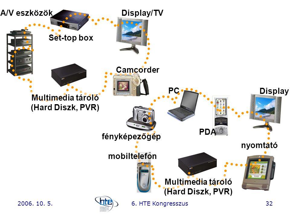 2006. 10. 5.6. HTE Kongresszus32 Camcorder Set-top box Display/TV PC fényképezőgép Multimedia tároló (Hard Diszk, PVR) Display PDA mobiltelefon nyomta