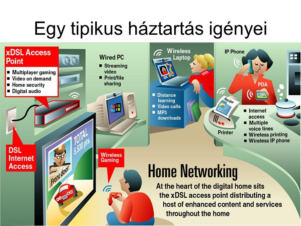 2006. 10. 5.6. HTE Kongresszus7 Egy tipikus háztartás igényei