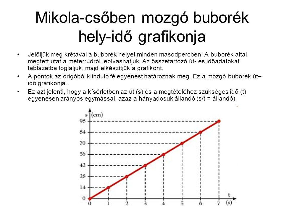 Mikola-csőben mozgó buborék hely-idő grafikonja •Jelöljük meg krétával a buborék helyét minden másodpercben.