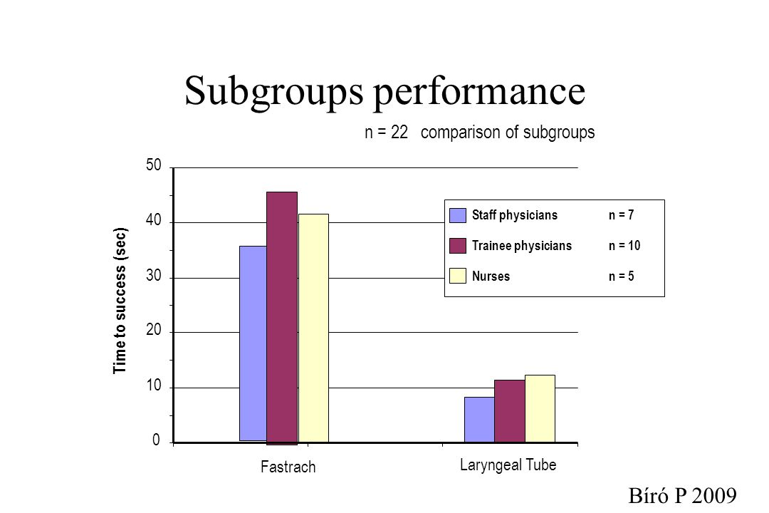 Subgroups performance 0 10 20 30 40 50 Fastrach Laryngeal Tube Staff physiciansn = 7 Trainee physiciansn = 10 Nursesn = 5 Time to success (sec) n = 22 comparison of subgroups Bíró P 2009