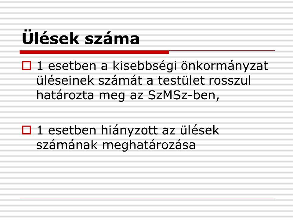 Ülések száma  1 esetben a kisebbségi önkormányzat üléseinek számát a testület rosszul határozta meg az SzMSz-ben,  1 esetben hiányzott az ülések szá
