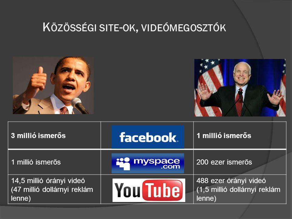 K ÖZÖSSÉGI SITE - OK, VIDEÓMEGOSZTÓK 3 millió ismerős1 millió ismerős 200 ezer ismerős 14,5 millió órányi videó (47 millió dollárnyi reklám lenne) 488 ezer órányi videó (1,5 millió dollárnyi reklám lenne)