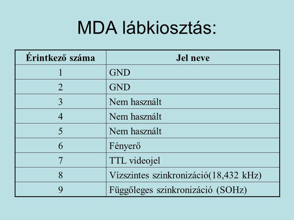 2.A CGA kártya •Ez a típus az MDA kártya továbbfejlesztése.