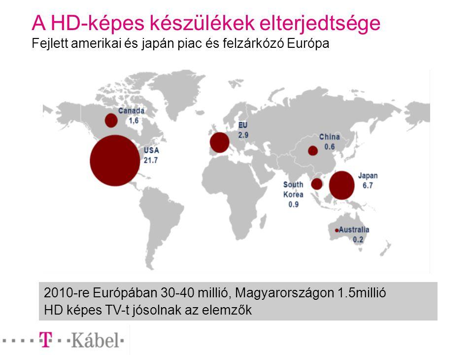 A HD-képes készülékek elterjedtsége Fejlett amerikai és japán piac és felzárkózó Európa 2010-re Európában 30-40 millió, Magyarországon 1.5millió HD képes TV-t jósolnak az elemzők