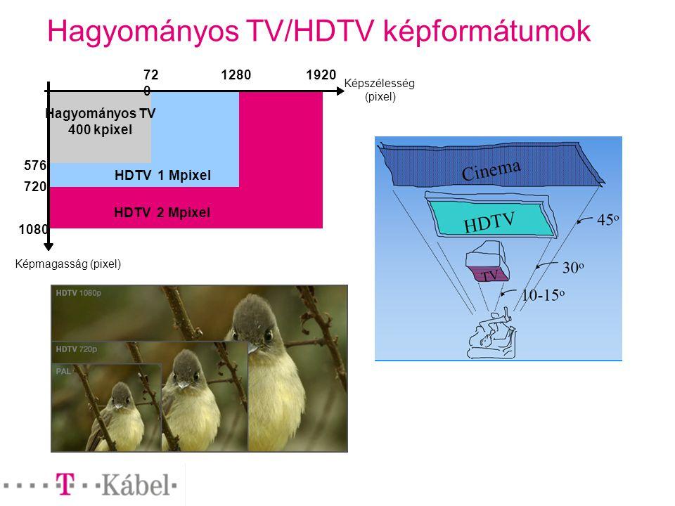Hagyományos TV/HDTV képformátumok Képszélesség (pixel) HDTV 2 Mpixel HDTV 1 Mpixel Hagyományos TV 400 kpixel 72 0 576 720 1280 1080 1920 Képmagasság (pixel)