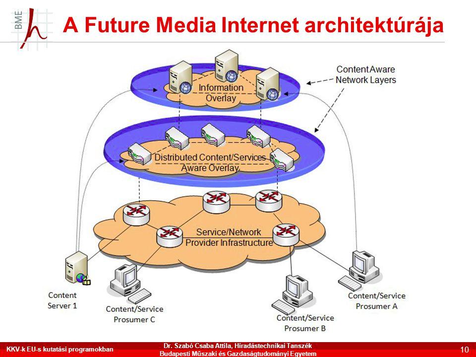 A Future Media Internet architektúrája KKV-k EU-s kutatási programokban 10 Dr. Szabó Csaba Attila, Híradástechnikai Tanszék Budapesti Műszaki és Gazda
