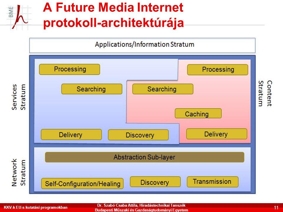 A Future Media Internet protokoll-architektúrája KKV-k EU-s kutatási programokban 11 Dr. Szabó Csaba Attila, Híradástechnikai Tanszék Budapesti Műszak