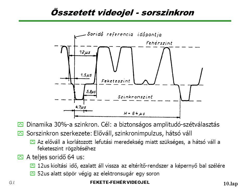 Összetett videojel - sorszinkron y Dinamika 30%-a szinkron. Cél: a biztonságos amplitudó-szétválasztás y Sorszinkron szerkezete: Előváll, szinkronimpu