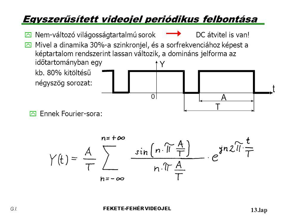 Egyszerűsített videojel periódikus felbontása y Nem-változó világosságtartalmú sorok DC átvitel is van! y Mivel a dinamika 30%-a szinkronjel, és a sor
