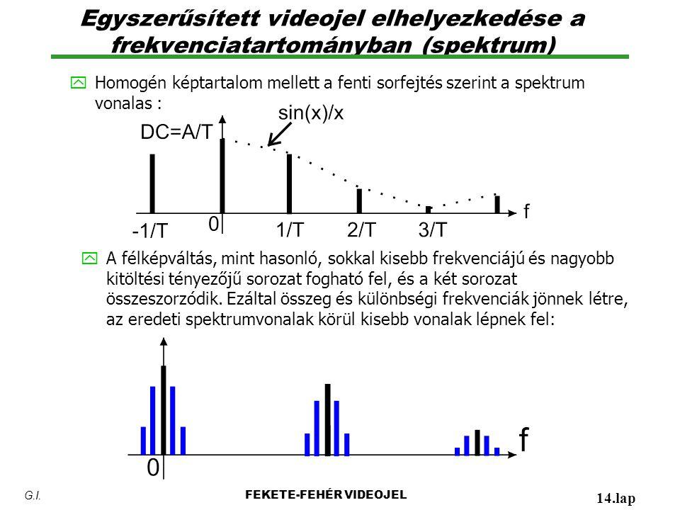 Egyszerűsített videojel elhelyezkedése a frekvenciatartományban (spektrum) FEKETE-FEHÉR VIDEOJEL 14.lap G.I. yHomogén képtartalom mellett a fenti sorf