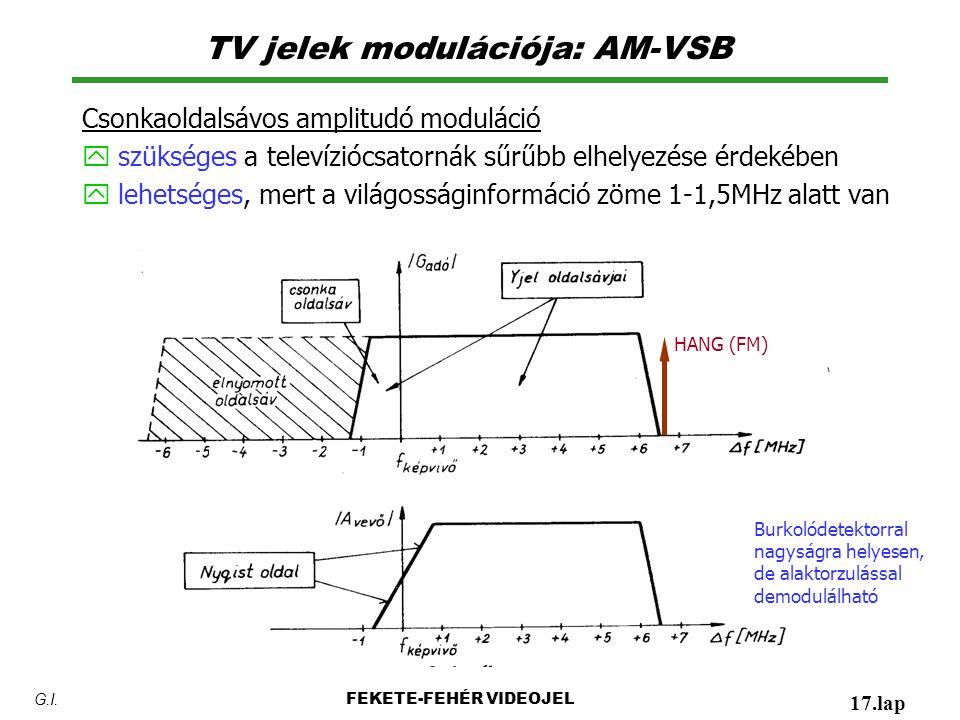 TV jelek modulációja: AM-VSB Csonkaoldalsávos amplitudó moduláció y szükséges a televíziócsatornák sűrűbb elhelyezése érdekében y lehetséges, mert a világosságinformáció zöme 1-1,5MHz alatt van FEKETE-FEHÉR VIDEOJEL 17.lap G.I.