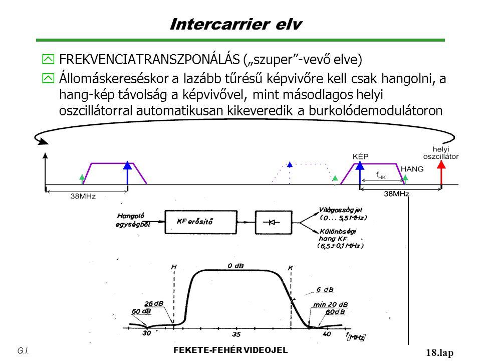 """Intercarrier elv y FREKVENCIATRANSZPONÁLÁS (""""szuper -vevő elve) y Állomáskereséskor a lazább tűrésű képvivőre kell csak hangolni, a hang-kép távolság a képvivővel, mint másodlagos helyi oszcillátorral automatikusan kikeveredik a burkolódemodulátoron FEKETE-FEHÉR VIDEOJEL 18.lap G.I."""