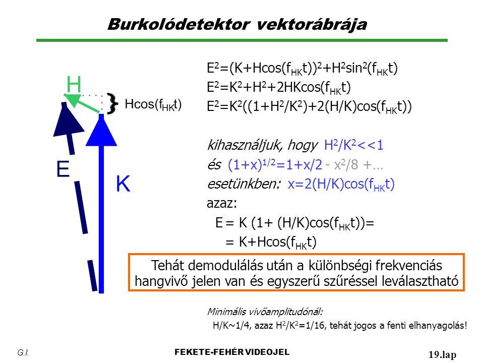 Burkolódetektor vektorábrája FEKETE-FEHÉR VIDEOJEL 19.lap G.I. E 2 =(K+Hcos(f HK t)) 2 +H 2 sin 2 (f HK t) E 2 =K 2 +H 2 +2HKcos(f HK t) E 2 =K 2 ((1+