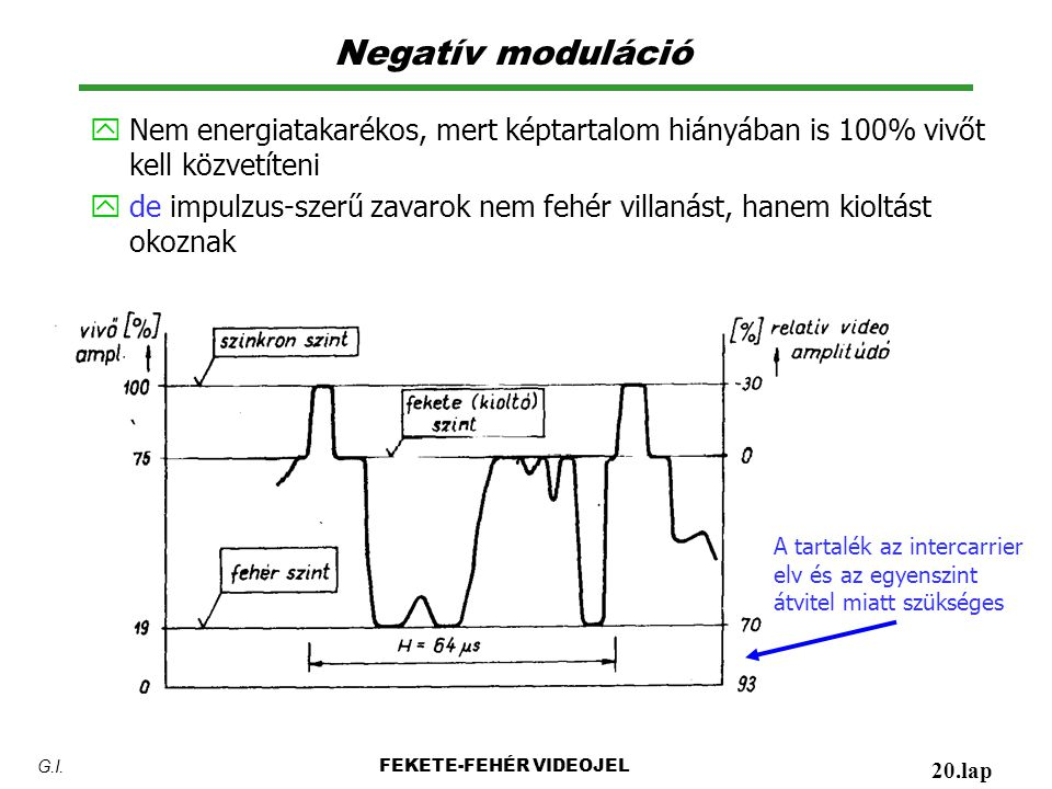 Negatív moduláció y Nem energiatakarékos, mert képtartalom hiányában is 100% vivőt kell közvetíteni y de impulzus-szerű zavarok nem fehér villanást, hanem kioltást okoznak FEKETE-FEHÉR VIDEOJEL 20.lap G.I.
