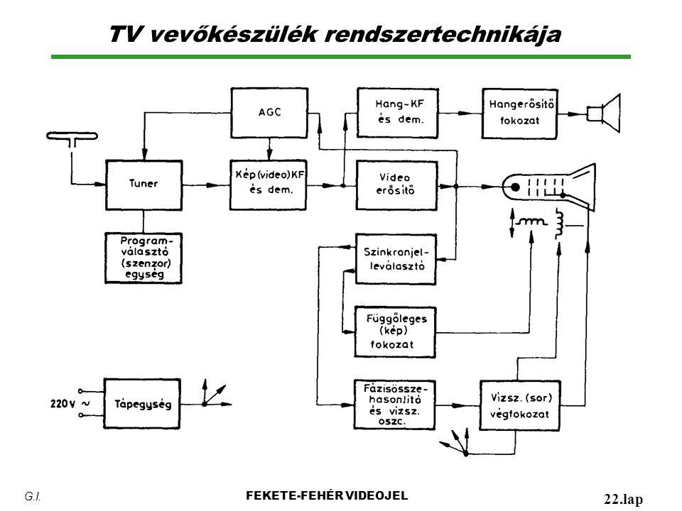TV vevőkészülék rendszertechnikája FEKETE-FEHÉR VIDEOJEL 22.lap G.I.