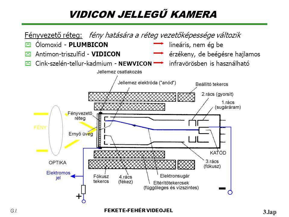 VIDICON JELLEGŰ KAMERA Fényvezető réteg: fény hatására a réteg vezetőképessége változik y Ólomoxid - PLUMBICONlineáris, nem ég be y Antimon-triszulfid - VIDICONérzékeny, de beégésre hajlamos y Cink-szelén-tellur-kadmium - NEWVICON infravörösben is használható FEKETE-FEHÉR VIDEOJEL 3.lap G.I.