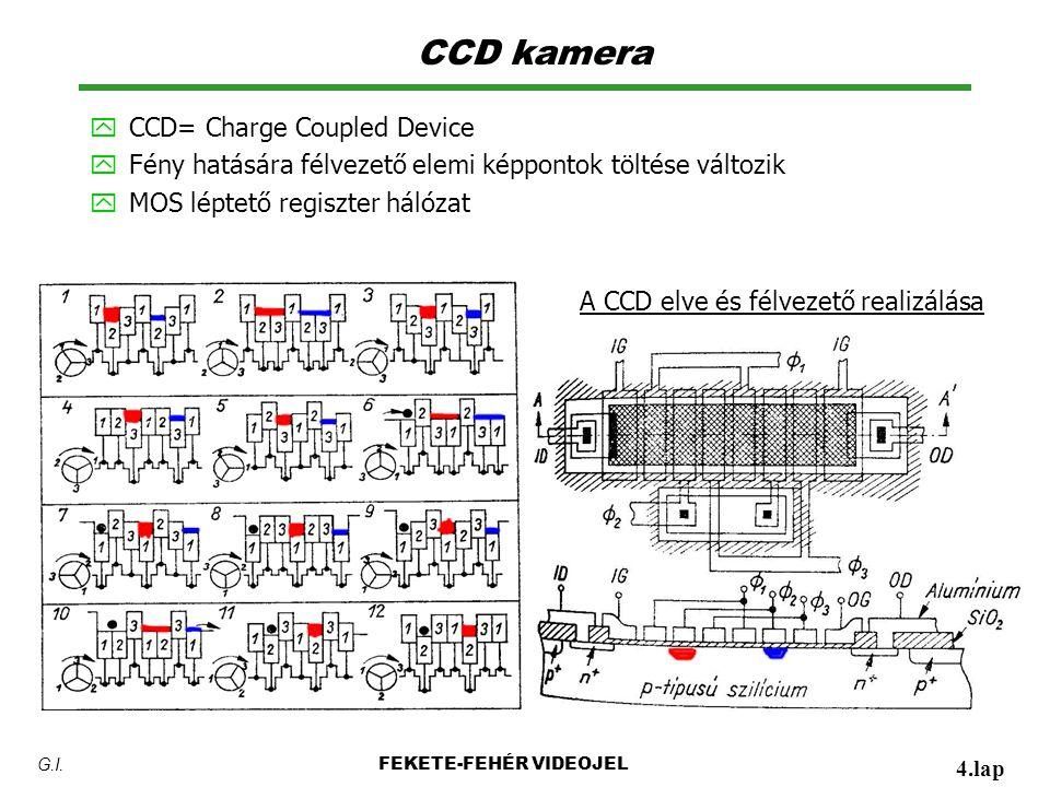 CCD kamera y CCD= Charge Coupled Device y Fény hatására félvezető elemi képpontok töltése változik y MOS léptető regiszter hálózat FEKETE-FEHÉR VIDEOJEL 4.lap G.I.