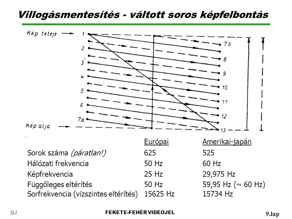 Villogásmentesítés - váltott soros képfelbontás Európai Amerikai-japán Sorok száma (páratlan!)625525 Hálózati frekvencia50 Hz60 Hz Képfrekvencia25 Hz29,975 Hz Függőleges eltérítés50 Hz59,95 Hz (~ 60 Hz) Sorfrekvencia (vízszintes eltérítés)15625 Hz15734 Hz FEKETE-FEHÉR VIDEOJEL 9.lap G.I.