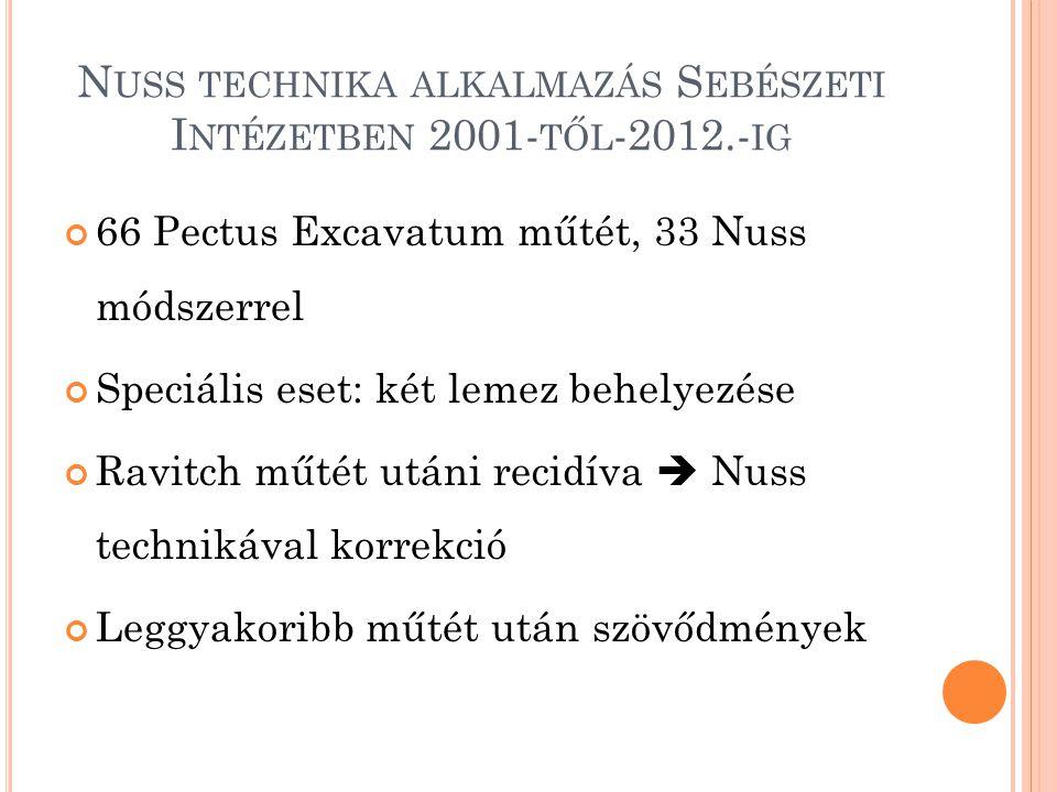 N USS TECHNIKA ALKALMAZÁS S EBÉSZETI I NTÉZETBEN 2001- TŐL -2012.- IG 66 Pectus Excavatum műtét, 33 Nuss módszerrel Speciális eset: két lemez behelyez