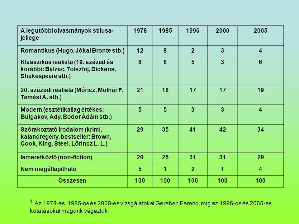 A legutóbbi olvasmányok stílusa- jellege 19781985199620002005 Romantikus (Hugo, Jókai Bronte stb.)128234 Klasszikus realista (19.